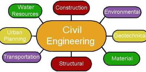 Civil Engineering Diagram