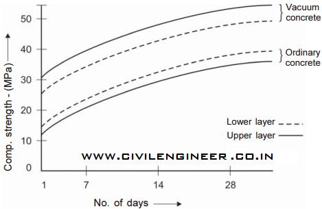 Effect of vacuum dewatering of concrete graph_civilengineer