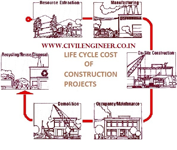 Estimate_life-cycle-cost-of-construction-projects
