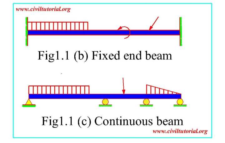 Analysis Of Statically Determinate Trusses Arches Beams Cables And ...