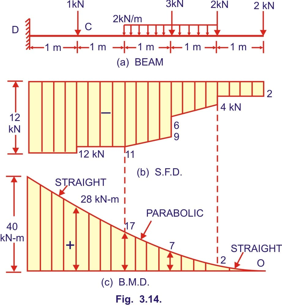 Bending moment and shear force diagram of a cantilever beamCivilengineering subject Tutorial  