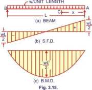 Simply Supported Beam : U.D.L. over the whole span