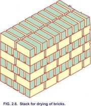 completion of drying operation of moulded bricks