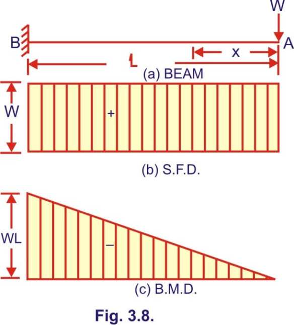 Bending moment and shear force diagram of a cantilever beam on