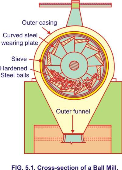 Manufacturing Of Cement.