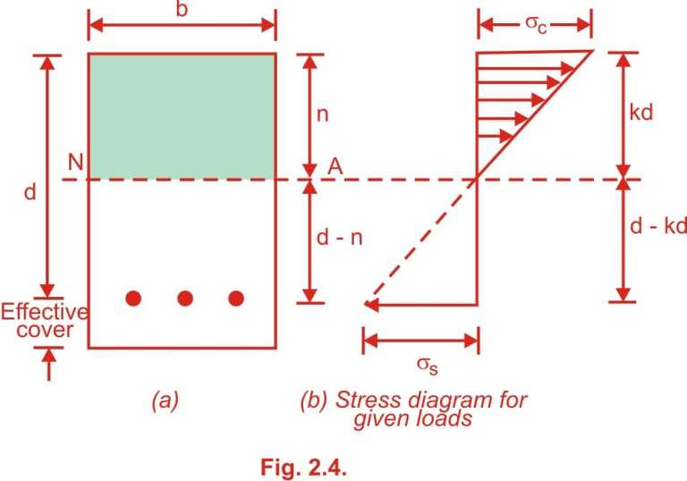 Read more about the article comparison of working stress method and limit state method