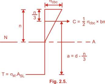 Analysis of singly reinforced beam Working stress method