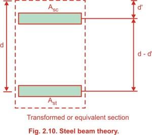Steel beam theory