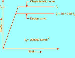 stresses in the reinforcement are taken from the stress-strain curve