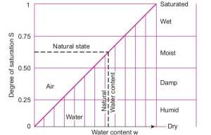 Descriptive terms of soil state with various values of s