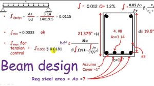 Basic rules for design of beams