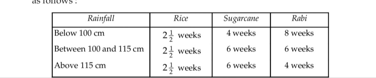 The Kor periods for wheat, sugarcane and rice are specified