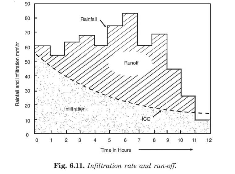 Infiltration rate and run-off.