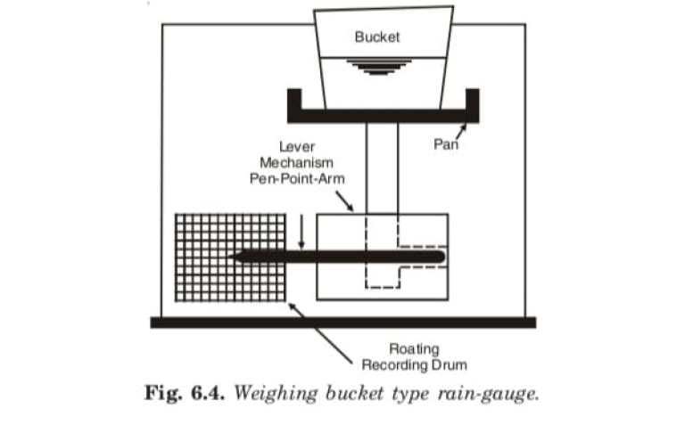 Weighing buket type rain gauge