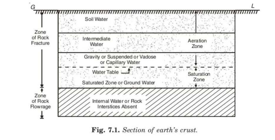 SECTION OF EARTH CRUST