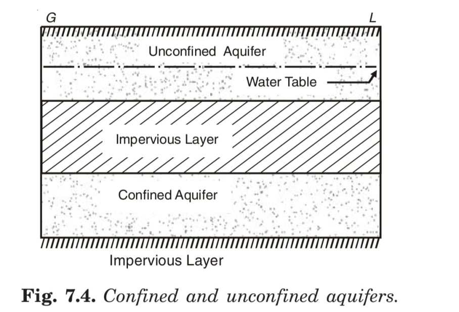 Confined and unconfined aquifers.