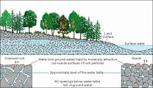 Other sources of ground water