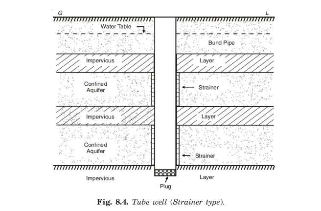 Tube well (Strainer type).