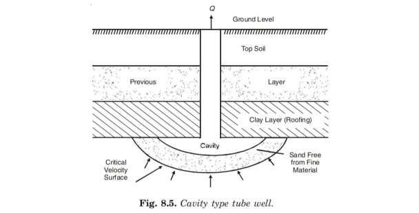 Cavity type tube well.
