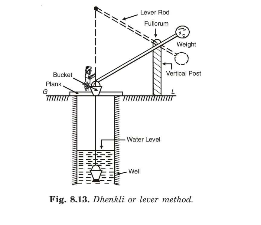 Dhenkli or lever method