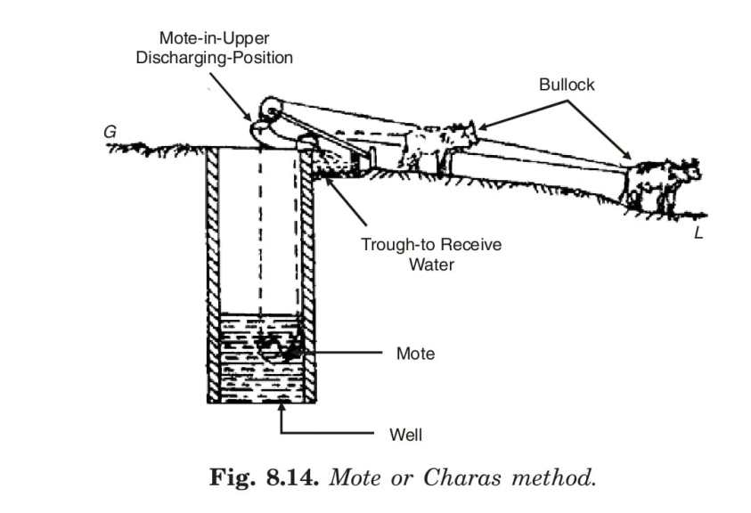 Mote of Charas method