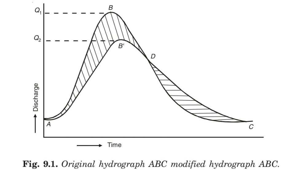 Original hydrograph ABC modified hydrograph ABC.