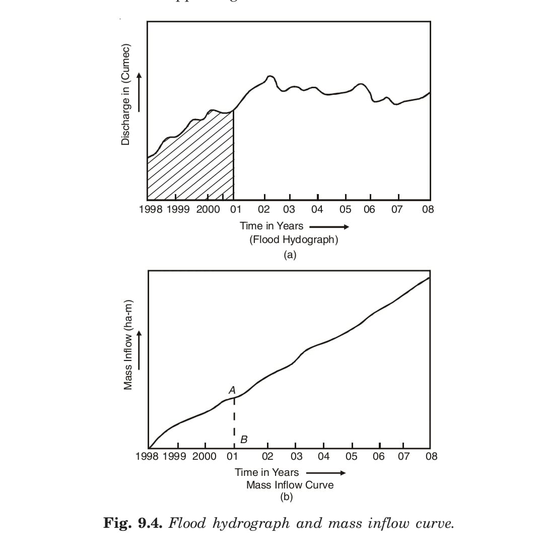 Mass Inflow curve