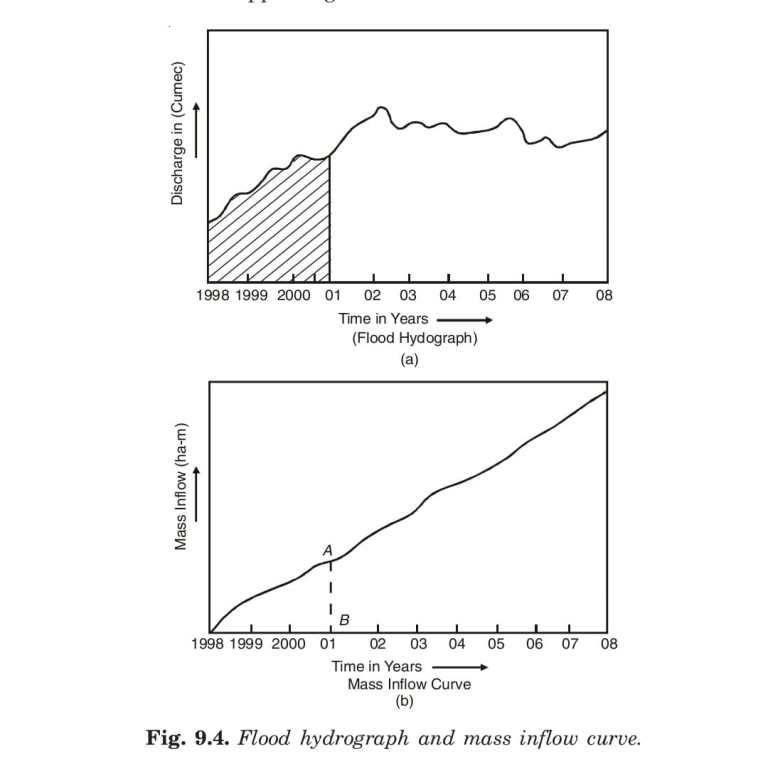 Read more about the article Mass Inflow curve