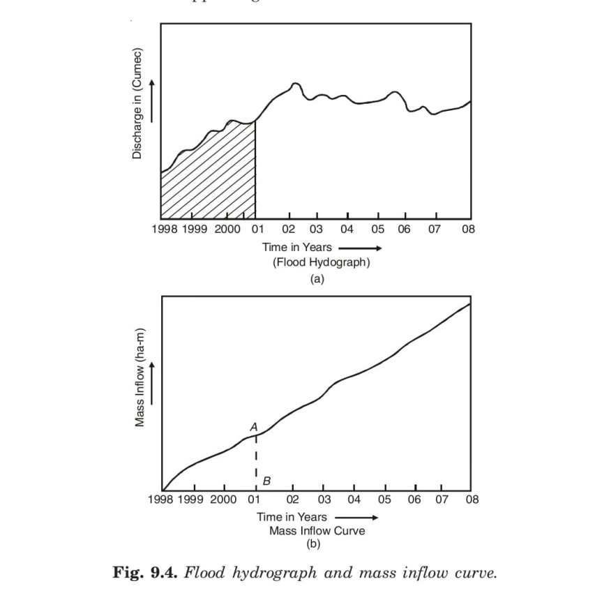 Flood hydrograph and mass inflow curve