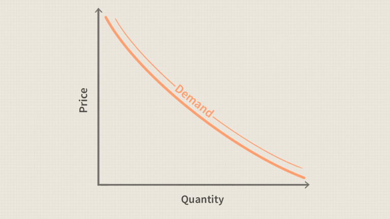 Read more about the article Demand Curve