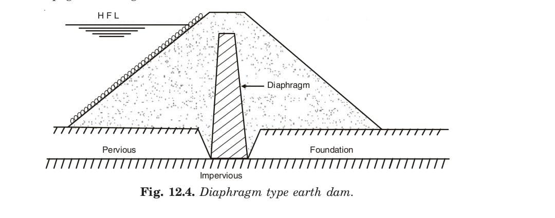 Diaphragm type earth dam.