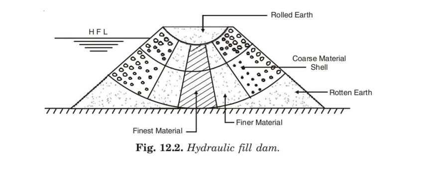 Hydraulic fill dam.