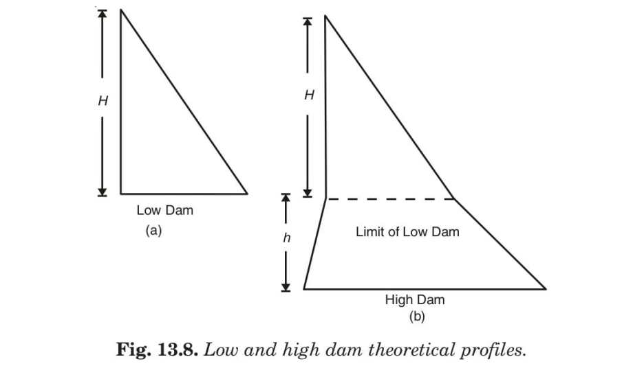 Low and high dam theoretical profiles.