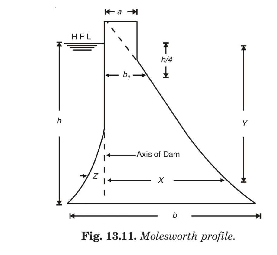 Fig. 13.11. Molesworth profile.