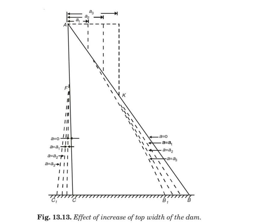 Fig. 13.13. Effect of increase of top width of the dam.