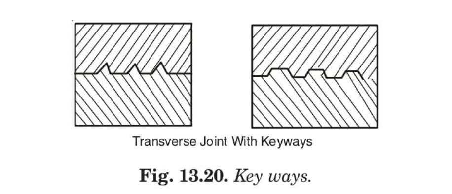 Fig. 13.20. Key ways.