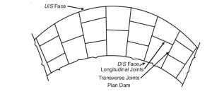 Joints in gravity dams