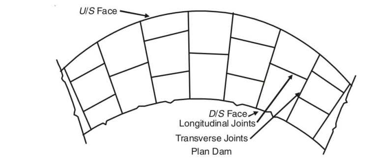 Read more about the article Joints in gravity dams