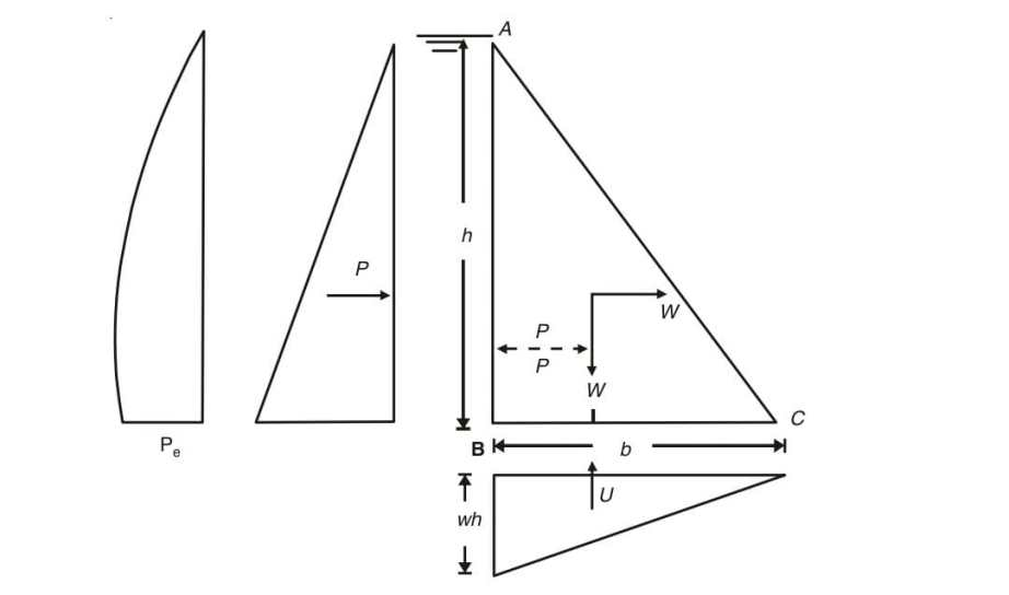 Fig ex 13.1