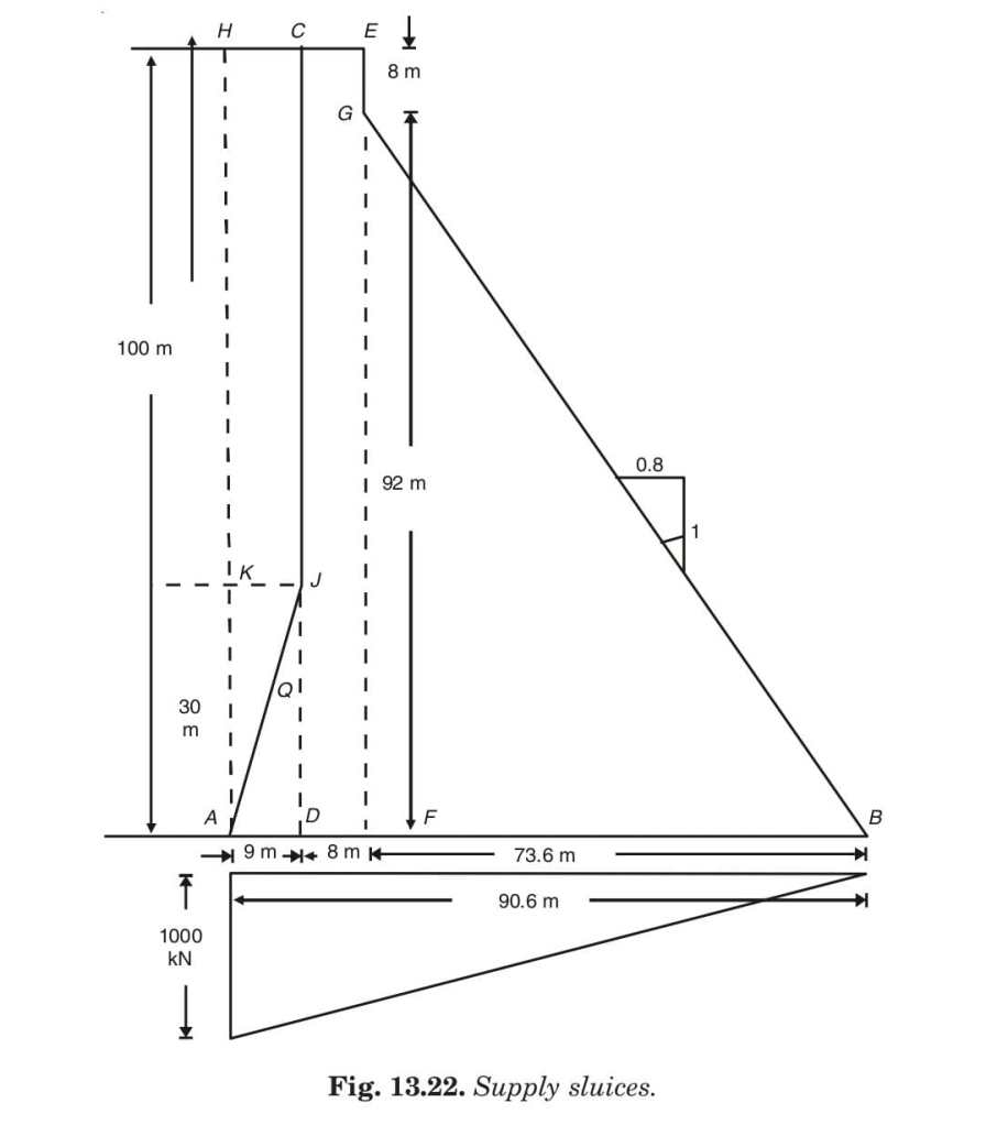 Fig. 13.22. Supply sluices.