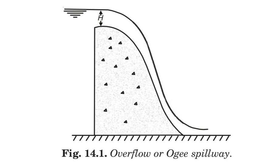 Fig. 14.1. Overflow or Ogee spillway.