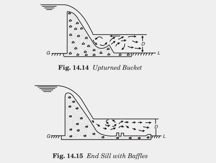 Fig. 14.15 End Sill with Baffles
