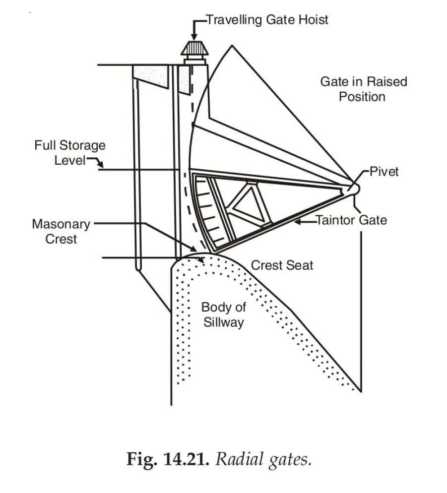 Fig. 14.21. Radial gates.