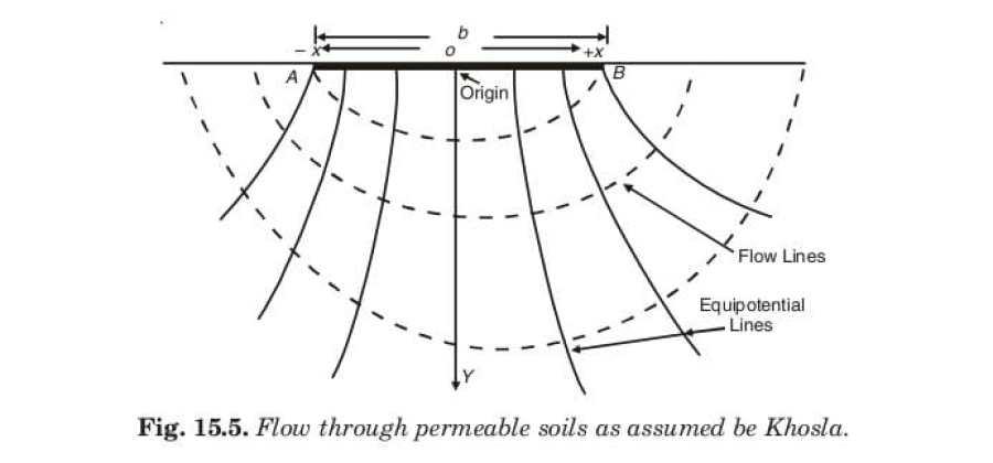 Fig. 15.5. Flow through permeable soils as assumed be Khosla.