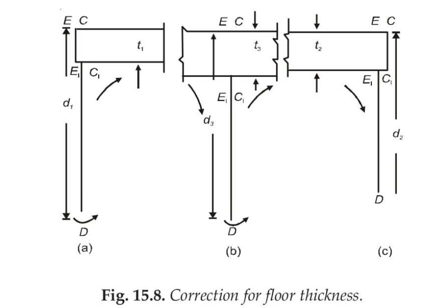 Fig. 15.8. Correction for floor thickness.