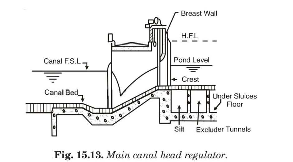 Fig. 15.13. Main canal head regulator.