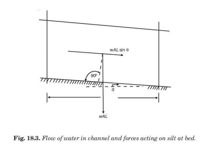 Fig. 18.3. Flow of water in channel and forces acting on silt at bed.