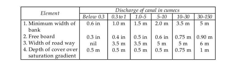 Indian standard criteria for design of unlined canals in alluvial soil (IS: 7112—1973)