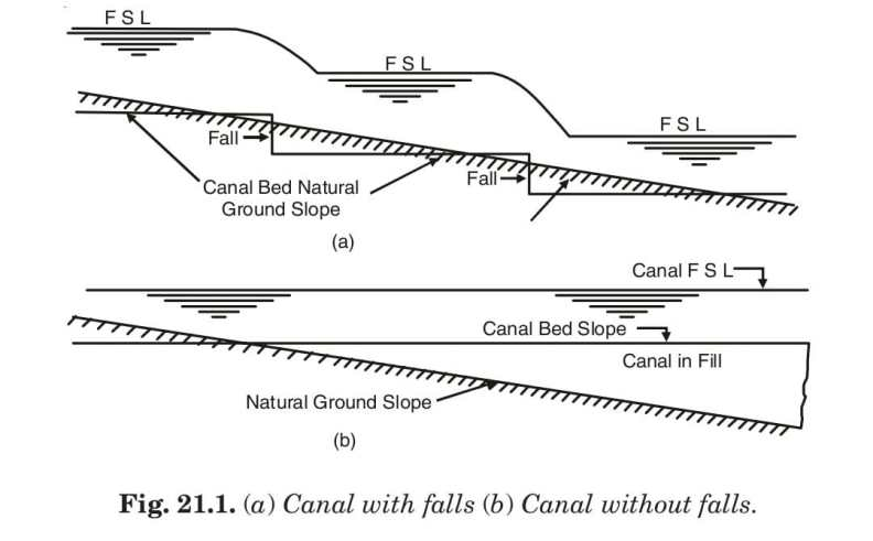 (a) Canal with falls (b) Canal without falls