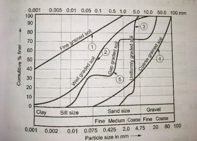 particle size distribution curve